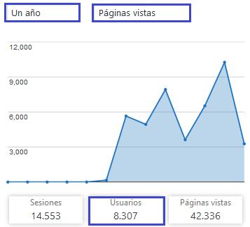 Total de Páginas Vistas de Plasencia Deportes - Web