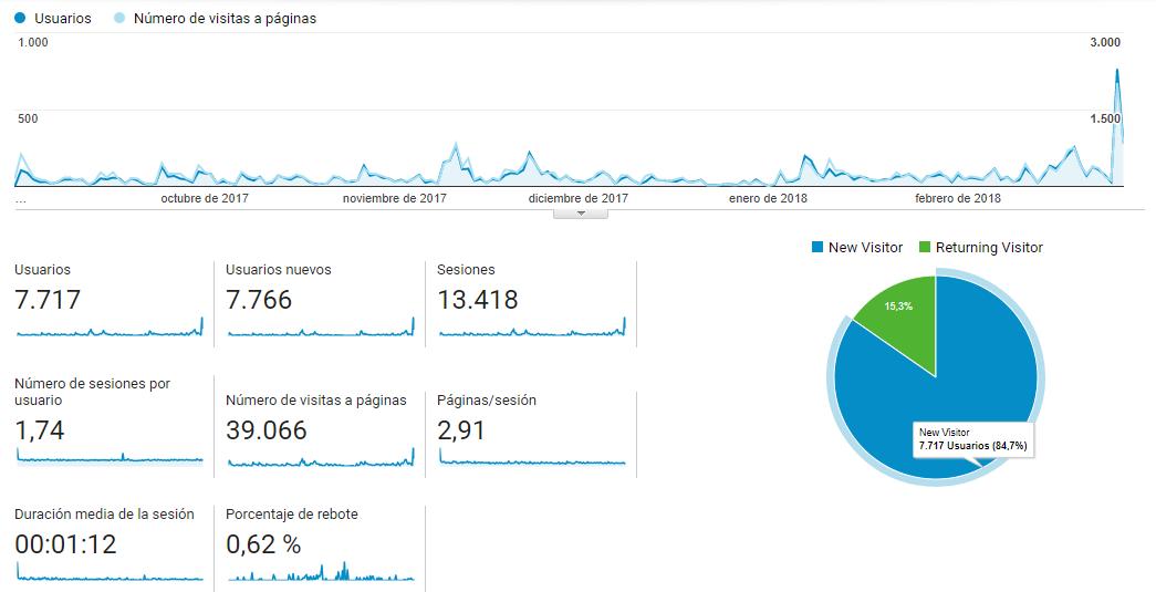 Vista General de Google Analytics de Plasencia Deportes